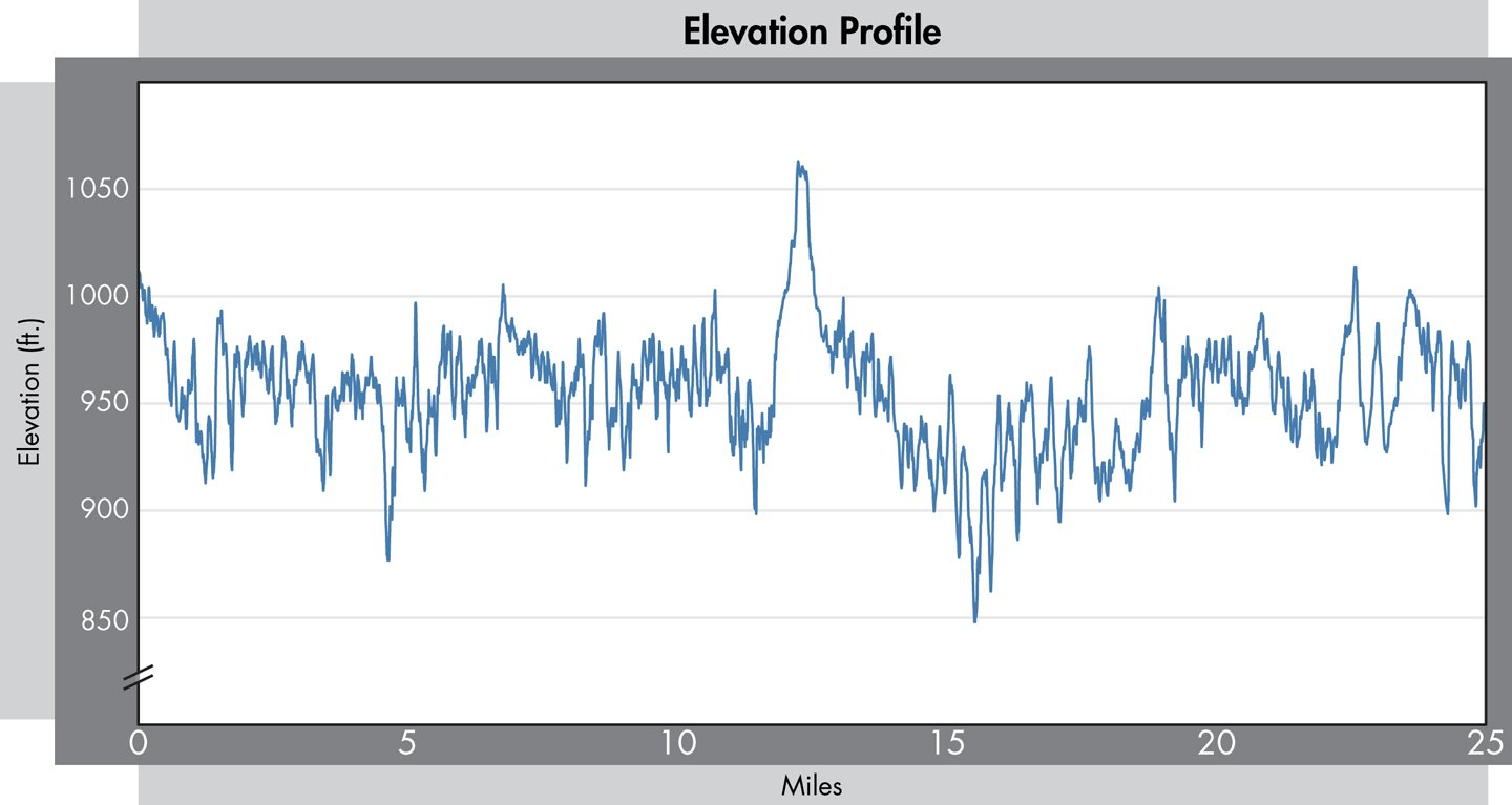 Hawk Elevation Profile